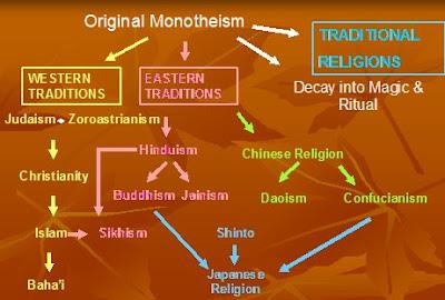 Origin of monotheism