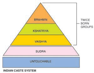 the social function of the caste system in india The caste system of india, which is perhaps thousands of years old, seems to be losing its grip but is it.
