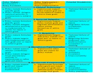 Model Implementasi Kebijakan Nakamura dan Smallwood