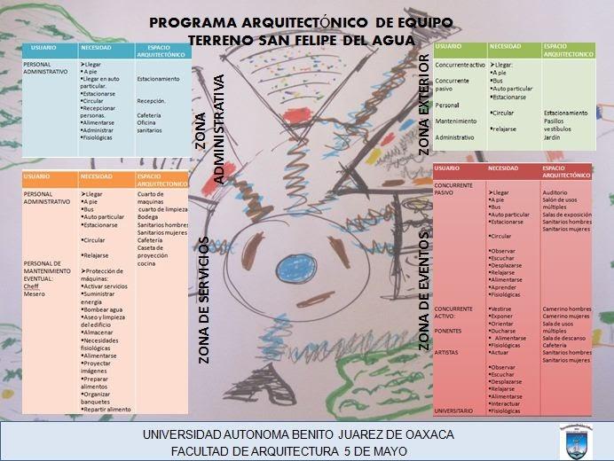 Dise o arquitectonico de un centro de convenciones for Programa arquitectonico