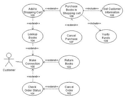 Bookstoreusecasediagram on Controller Pattern Mvc Uml Diagram
