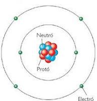 parts of an atom - Teach2.us