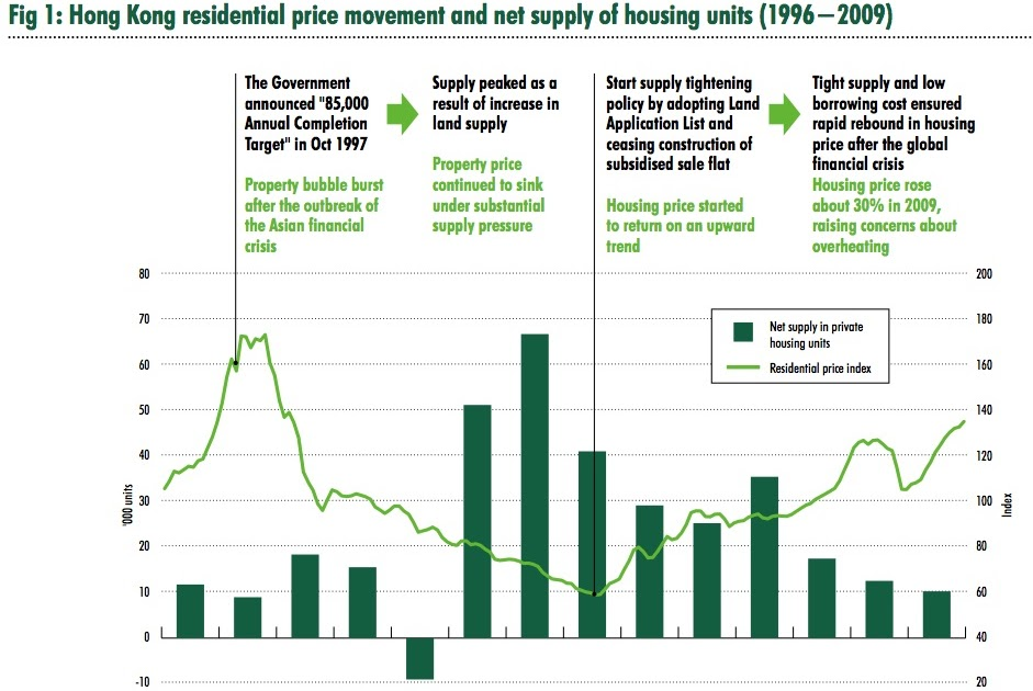 My Blog: Hong Kong - Residential price index and net supply, Total Stock