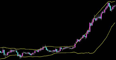 Trade Bollinger Bands Like A Pro Video - How The Pro s Trade Bollinger Bands Technical Analysis - YouTube