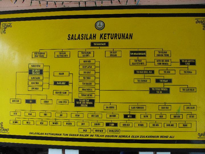 Salasilah Tun Saban 1528 - sekarang ( 2010 )