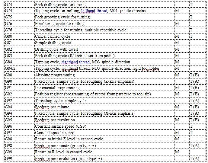 cnc machine g code list