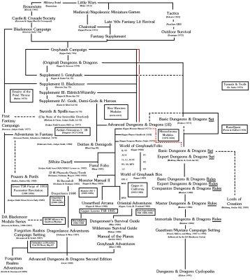 Geneology of D&D