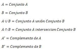 Probabilidad y estadistica avr diagrama de venn unidad ii en los diagramas de venn se usa la siguiente nomenclatura ccuart Choice Image