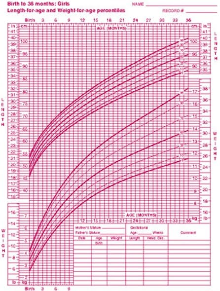 infant girl growth chart
