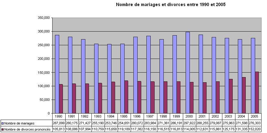 stats%2Bdivorce