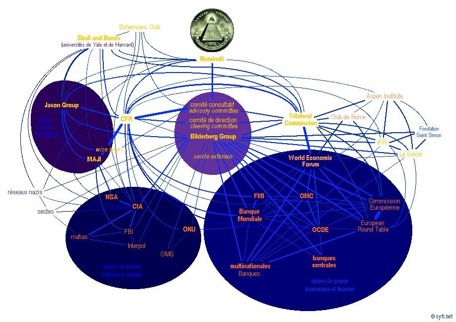 Schéma sur la secte des pseudo-salafis Nouvel_ordre_mondial_schema