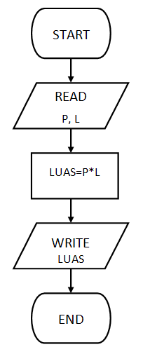marikitangulik  notasi algoritma
