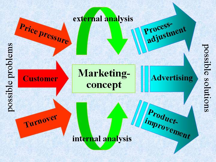 the concept of customer satisfaction marketing essay Marketing and sales employees are primarily responsible for designing (with customer input) customer satisfaction surveying programs, questionnaires, and focus groups top management and marketing divisions champion the programs.