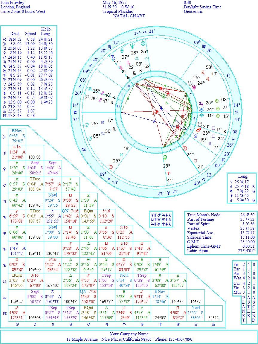 Подлинная астрология на практике фроули #10