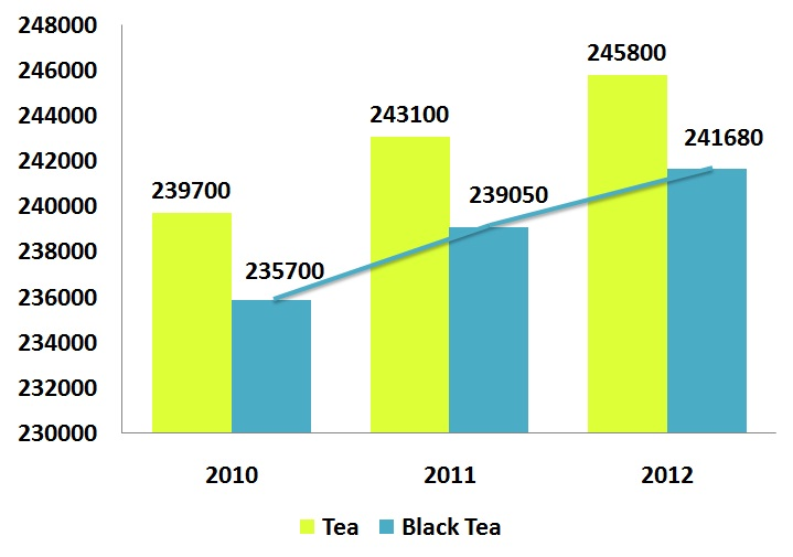 conclusion fo tea industry Economy and tea industry of sri lanka economics essay print conclusions or recommendations expressed in this material are those of the authors and do not necessarily reflect the tea industry in sri lanka is one of the main business in which the country gets foreign currency and.