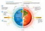 Efecto Invernadero & Calentamiento Global