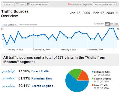 Kegunaan Blog Statistic Tracking