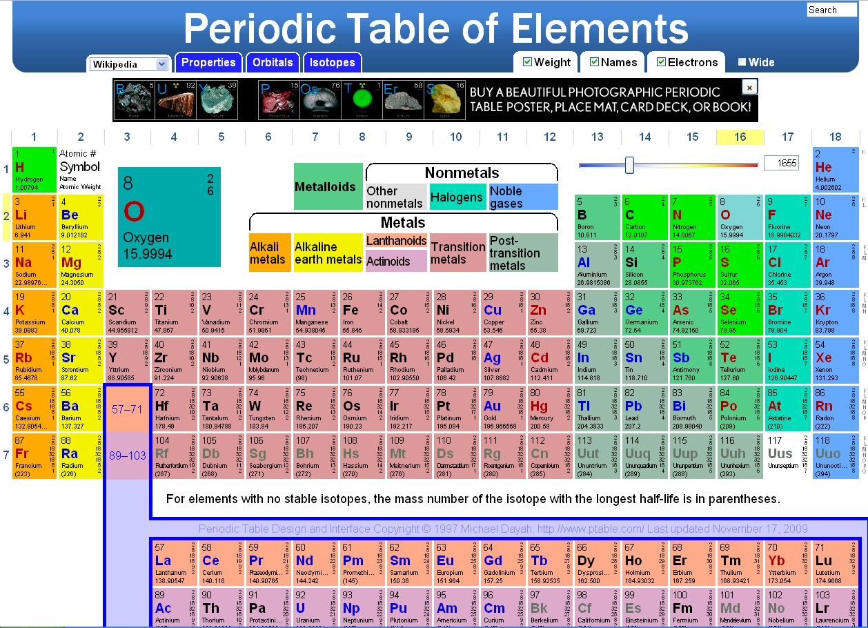 Element on periodic table for 10 elements of the periodic table