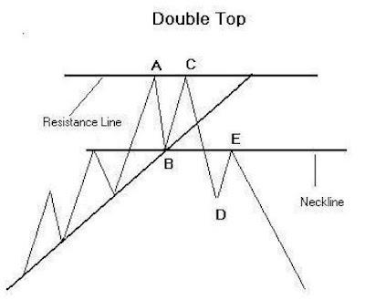 Tutorial - Double Top