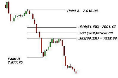 How to using fibonacci in forex trading 3