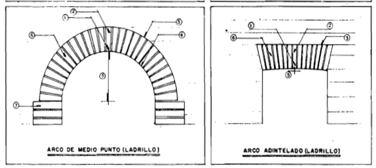 Santiago de los caballeros colonial barro y piedra en for Elementos arquitectonicos pdf