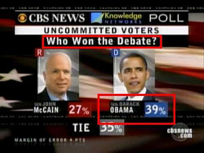 CBS News poll: Who won the debate? Obama wins 39% to 27%