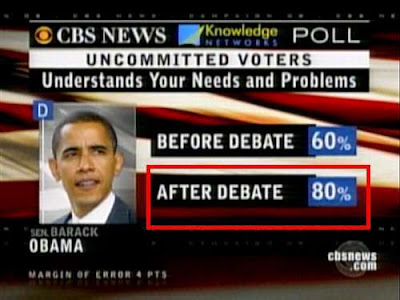 CBS News poll: Who understands your needs and problems? Obama before debate 60%, Obama after debate 80%