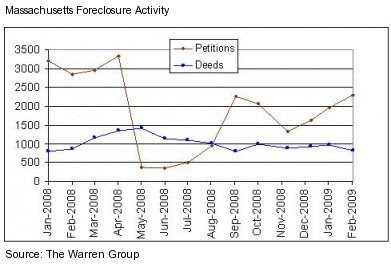 Mass. Foreclosures Fall