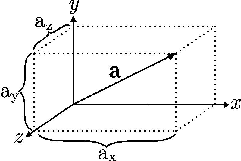 vectores y sus propiedades: