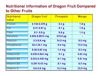 Dragon fruit nutritional value / Weight loss vitamins for women