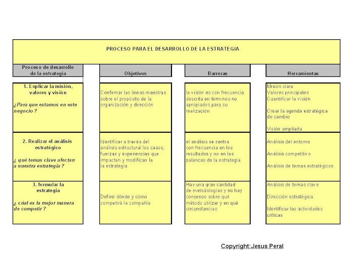 ESQUEMA 1 Desarrollo de la estrategia