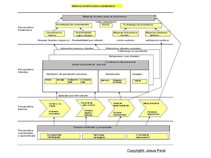 ESQUEMA 4 . Mapa estratégico génerico