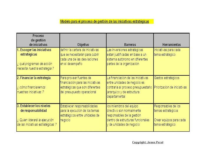 ESQUEMA 5. Proceso de gestión de iniciativas estratégicas