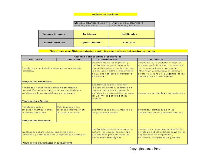 ESQUEMA 2. Matriz para el análisis estratégico