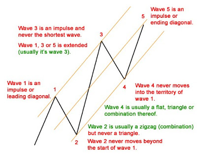 Elliott wave trading strategies pdf