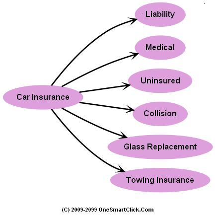 Auto Liability Insurance For Rental Cars