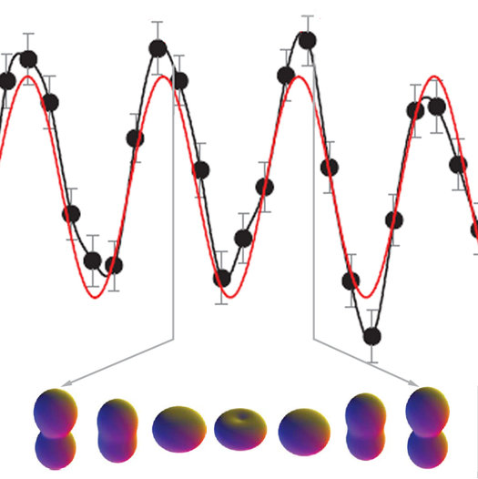 Resultado de imagen de Imagen del electrón en movimiento