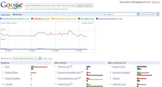Google trends traffic comparison of financial newspaper websites