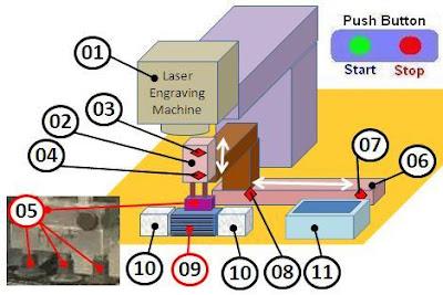 Detail Marking with Laser Engraving