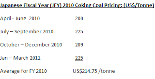 coking coal prices