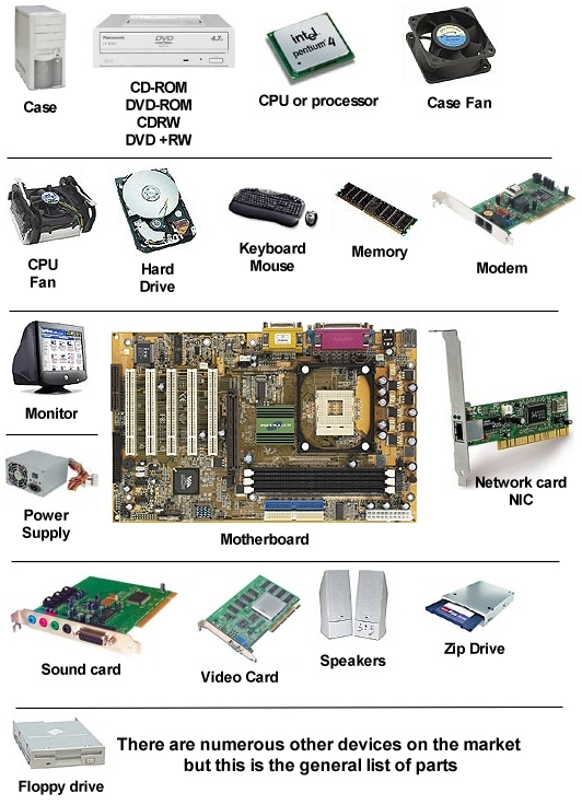 essential parts of computer and how