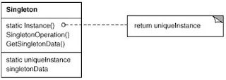 UML diagram of the Singleton Design Pattern