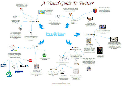 carte heuristique, carte, heuristique, mindmapping, mind mapping, mind, mapping, mindmap, map, signos, twitter, guide
