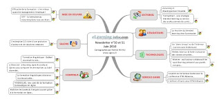 carte heuristique, carte, heuristique, mindmapping, mind mapping, mind, mapping, mindmap, map, signos, mindjet, mindmanager, mindmanager2012