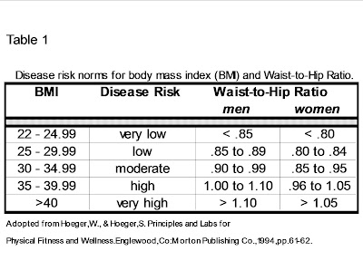 241 Fitness Week 4 Commit 2 Be Fit Understanding Your Risk Factors
