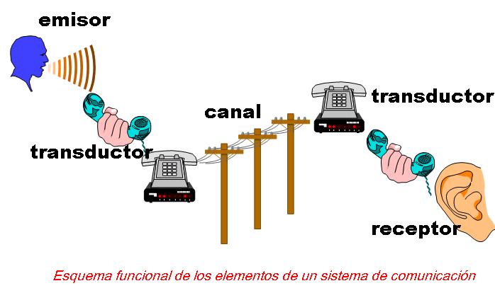 Circuito Emisor Receptor : La comunicacion elementos de un sistema comunicaciÓn
