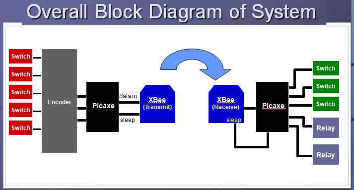 Block diagram zigbee