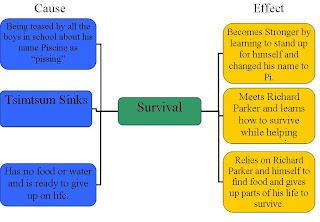 life of pi survival theme