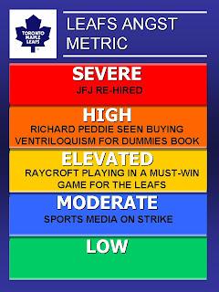 Leafs Angst Metric (LAMe)