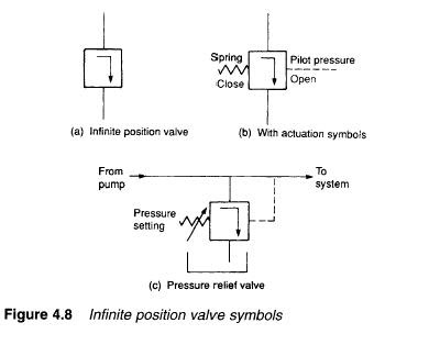 Introduction To Control Valves Symbols